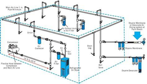 compressed air layout of workshop air compressor setup first timer k2forums com