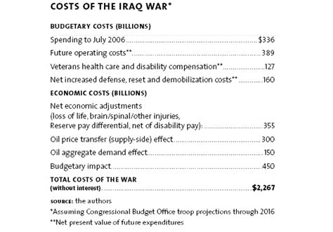 Cost Of Mba True Cost by Costs Of The Iraq War Us Iraq War Procon Org