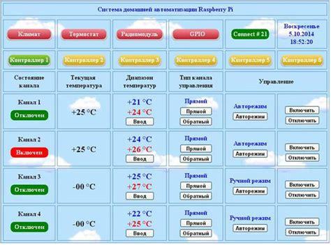 system home automation raspberry pi elektroda pl