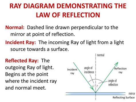 diagram of reflection of light reflection diagram related keywords reflection diagram