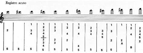 tavola posizioni clarinetto jazzitalia lezioni flauto lezione 5