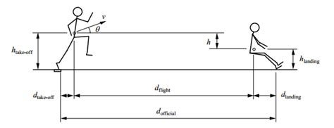 jump pit diagram if the world record jumper were on the moon how far