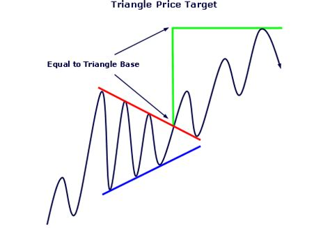 triangle pattern target line charts easy to construct a snap to use keep it