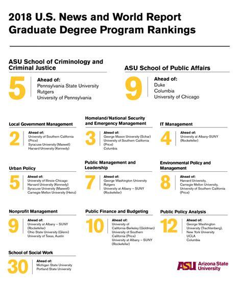 U S News World Report Specialty Ranking Mba by Asu Service Programs Rise In The Rankings Asu Now