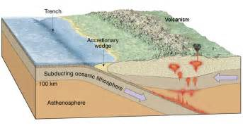subduction aggiscience