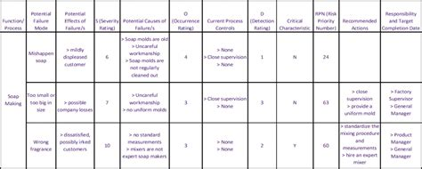 Failure Mode And Effects Analysis Fmea Failure Mode And Effects Analysis Template