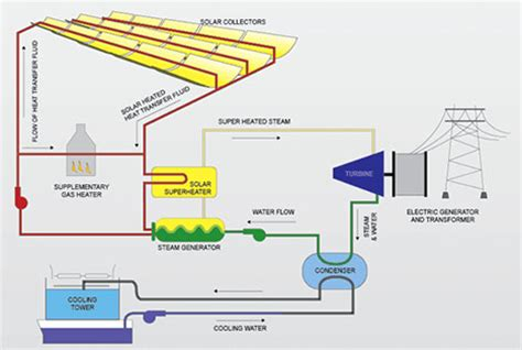 solar thermal power plant diagram frequently asked questions about solar