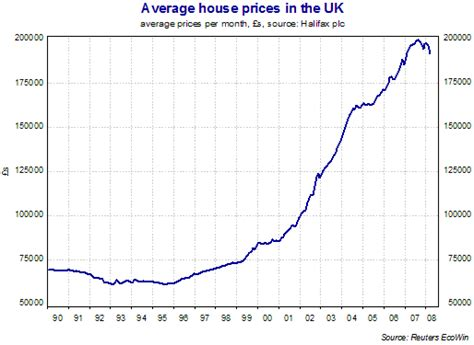 House Price Chart Of The Day Falling Uk House Prices Tutor2u Economics