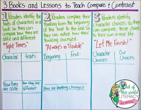 picture books to teach compare and contrast 3 books and lessons for teaching compare and contrast
