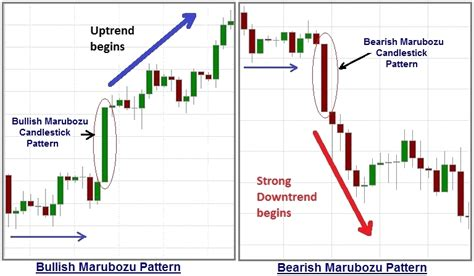 bullish candlestick pattern definition define bullish charibas ga