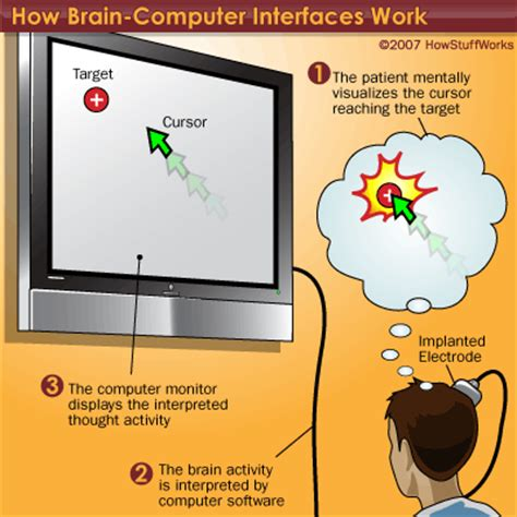 bci input and output howstuffworks
