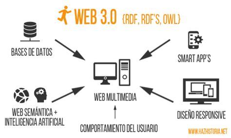 Imagenes Sobre Web 3 0 | historia del www de la web 1 0 a la web 3 0 blog