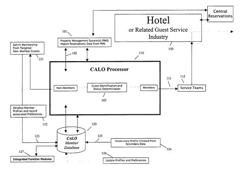 layout of hotel management system patent us20040034537 guest relationship management