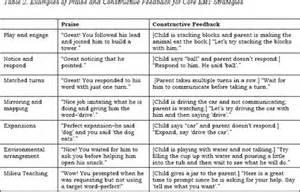 Constructive feedback examples and constructive feedback