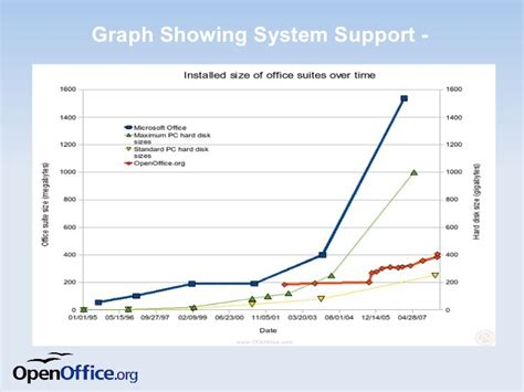 what is open on what is open office and its advantages ms office