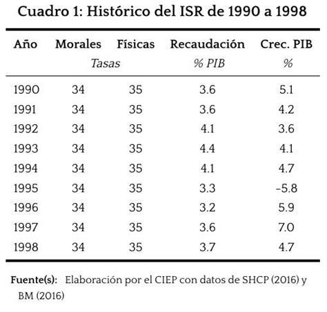 cual es la tasa isr personas fisicas 2016 tabla isr 2016 mexico personas morales porcentaje del isr