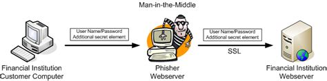 in the middle attack diagram phishing and how to protect yourself