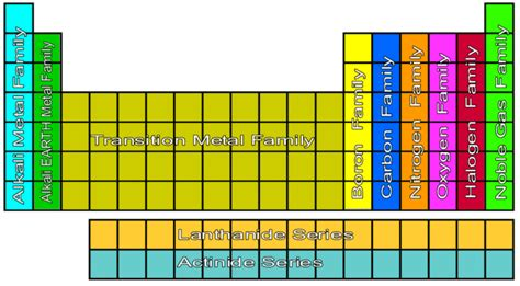 alkali metals periodic table alkali metals on the periodic table pixshark com