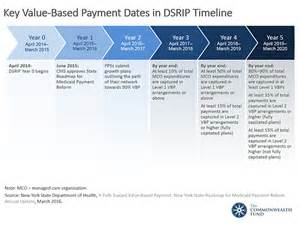 Essays Based Payment Reporting by Key Value Based Payment Dates In Dsrip Timeline The Commonwealth Fund