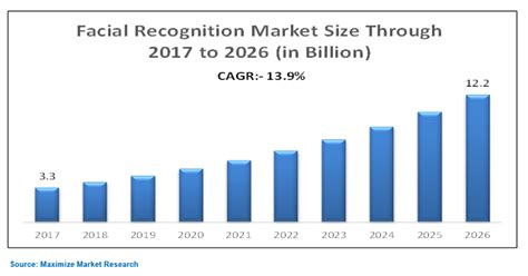 global facial recognition market global industry analysis  forecast