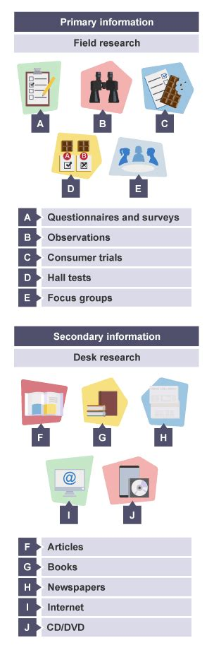Desk Reseach by Desk Research Methods