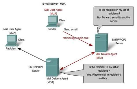 linux mail server send and receive emails part 1 techinfo007 configuring sendmail smtp server on centos scientific