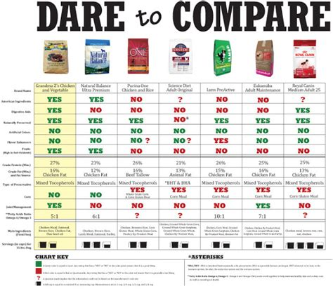 food comparison chart large breed food nutrition is a picture or photos that