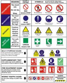 health and safety signs learning with pictures