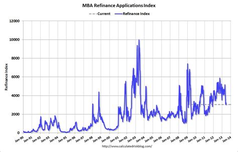 Decline In Mba Applications by Calculated Risk Mba Mortgage Refinance Applications