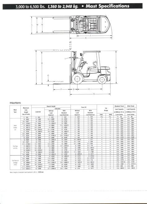 Toyota Specifications Ogie S Lift Truck Service Ltd Lift Trucks Material