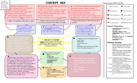 nursing concept map best photos of nursing diagnosis concept map template nursing concept map template nursing