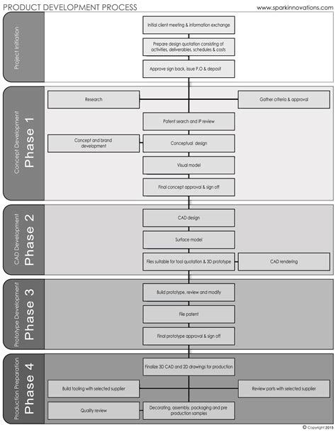 product layout graph product development product development process spark