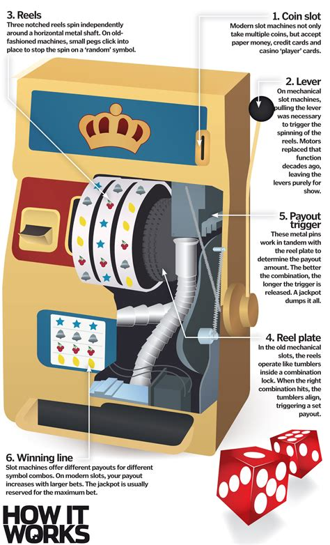 maker how it works how do slot machines work how it works magazine