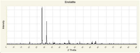 xrd pattern muscovite enstatite r070550 rruff database raman x ray infrared