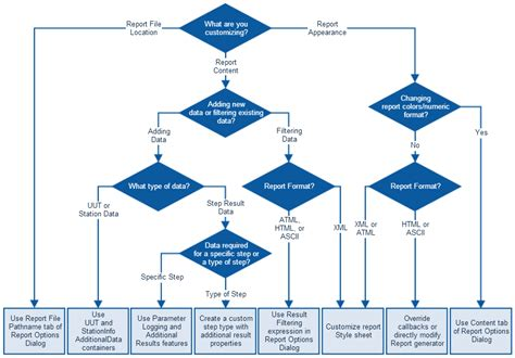 flowchart best practices flowchart best practices 28 images building your