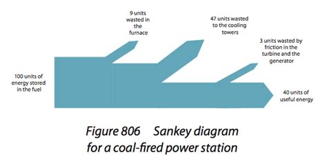 sankey diagram solar power topic 8 energy power and climate change flashcards by