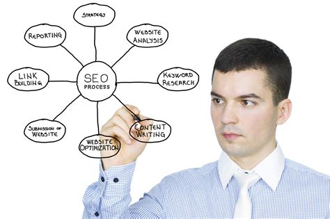 seo specialists do you need an seo specialist if you a website the