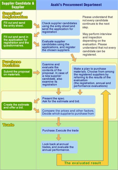 material procurement procedure flowchart material procurement procedure flowchart create a flowchart