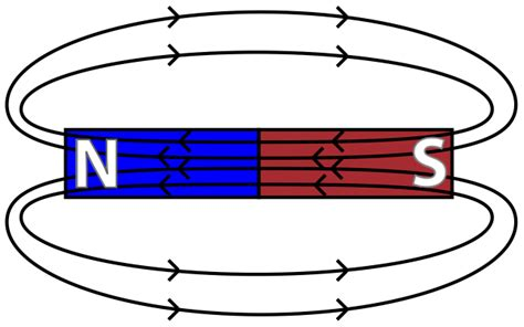 diagram of a magnetic field magnetic fields