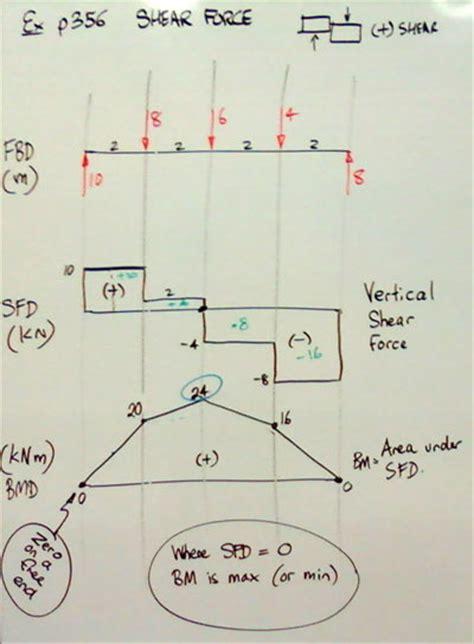 bending moment diagram wb