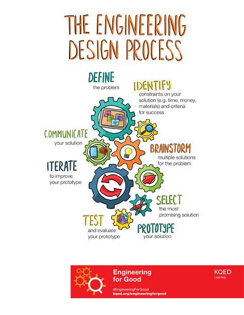design process definition engineering engineering for good quest kqed science