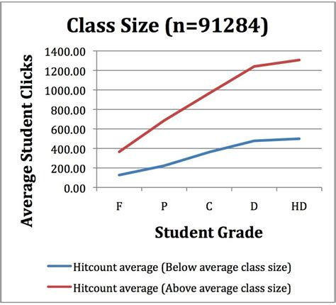 Average Course Size Mba Programs by Student Engagement Col S Weblog
