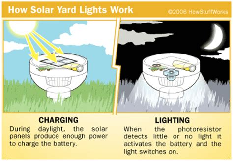How Do Lights Work by Solar Light Gardensolar Yard Lights Solar Powered