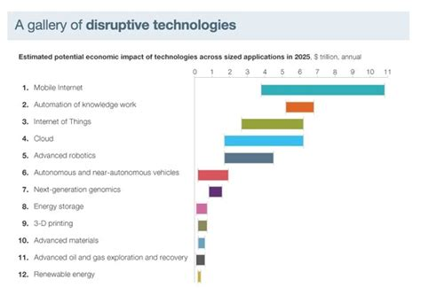 b07d4qpjrw disruption intelligence artificielle fin mckinsey the 33 trillion technology payoff the new
