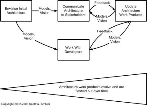 the formal goodness of agile software architecture part agile enterprise architecture
