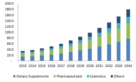 supplement industry worth coenzyme q10 market size worth 1bn by 2024 global