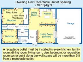 residential wiring code requirements wiring free printable wiring diagrams