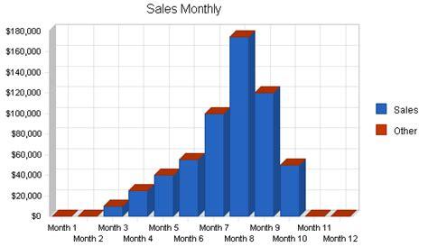 business plan sales forecast template agriculture fruit farm business plan sle sales