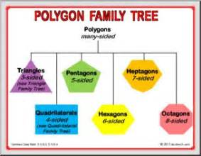 polygon poster poster of shapes polygon tree abcteach