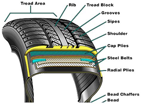 cross section of a tire passenger car tyres automotive tyre manufacturers